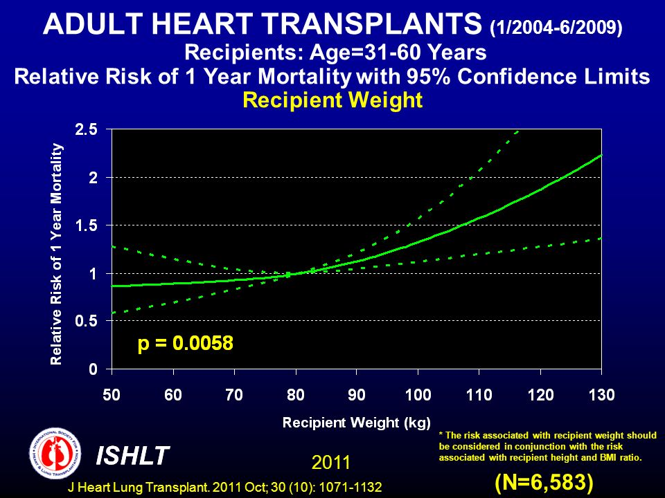 ADULT HEART TRANSPLANTS (1/2004-6/2009) Recipients: Age=31-60 Years Relative Risk of 1 Year Mortality with 95% Confidence Limits Recipient Weight
