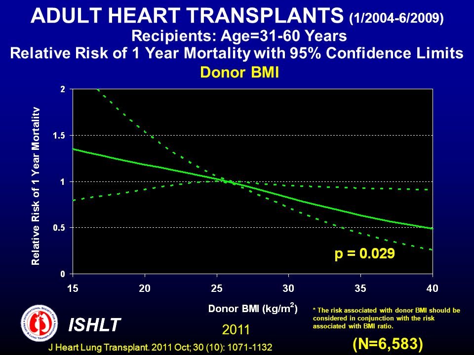 ADULT HEART TRANSPLANTS (1/2004-6/2009) Recipients: Age=31-60 Years Relative Risk of 1 Year Mortality with 95% Confidence Limits Donor BMI