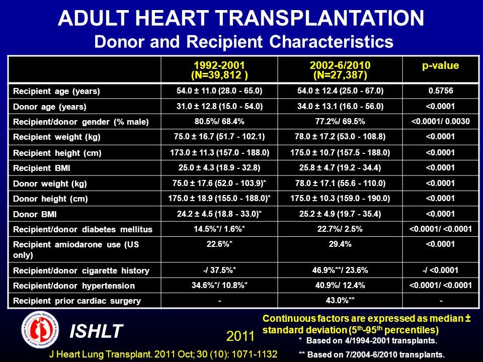 ADULT HEART TRANSPLANTATION Donor and Recipient Characteristics
