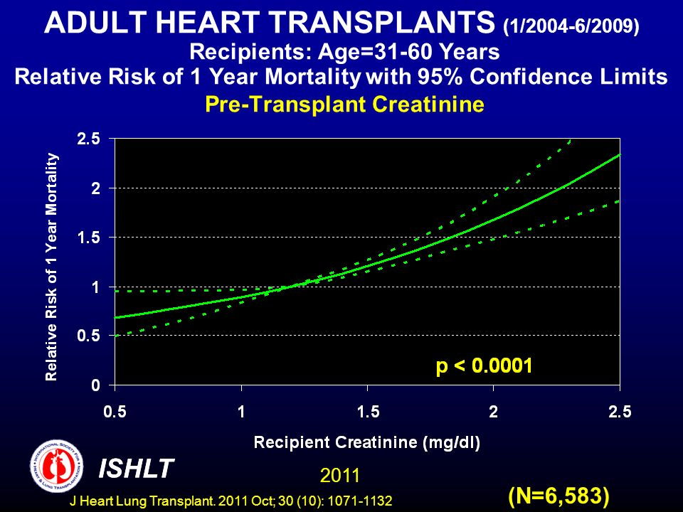 ADULT HEART TRANSPLANTS (1/2004-6/2009) Recipients: Age=31-60 Years Relative Risk of 1 Year Mortality with 95% Confidence Limits Pre-Transplant Creatinine
