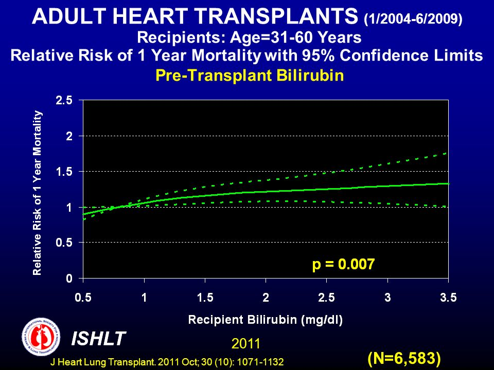 ADULT HEART TRANSPLANTS (1/2004-6/2009) Recipients: Age=31-60 Years Relative Risk of 1 Year Mortality with 95% Confidence Limits Pre-Transplant Bilirubin