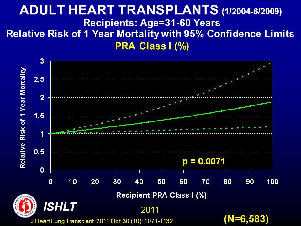 ADULT HEART TRANSPLANTS (1/2004-6/2009) Recipients: Age=31-60 Years Relative Risk of 1 Year Mortality with 95% Confidence Limits PRA Class I (%)