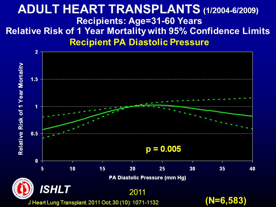 ADULT HEART TRANSPLANTS (1/2004-6/2009) Recipients: Age=31-60 Years Relative Risk of 1 Year Mortality with 95% Confidence Limits Recipient PA Diastolic Pressure
