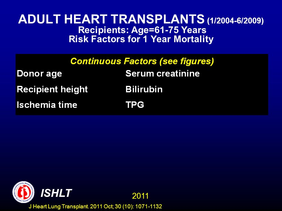 ADULT HEART TRANSPLANTS (1/2004-6/2009) Recipients: Age=61-75 Years Risk Factors for 1 Year Mortality