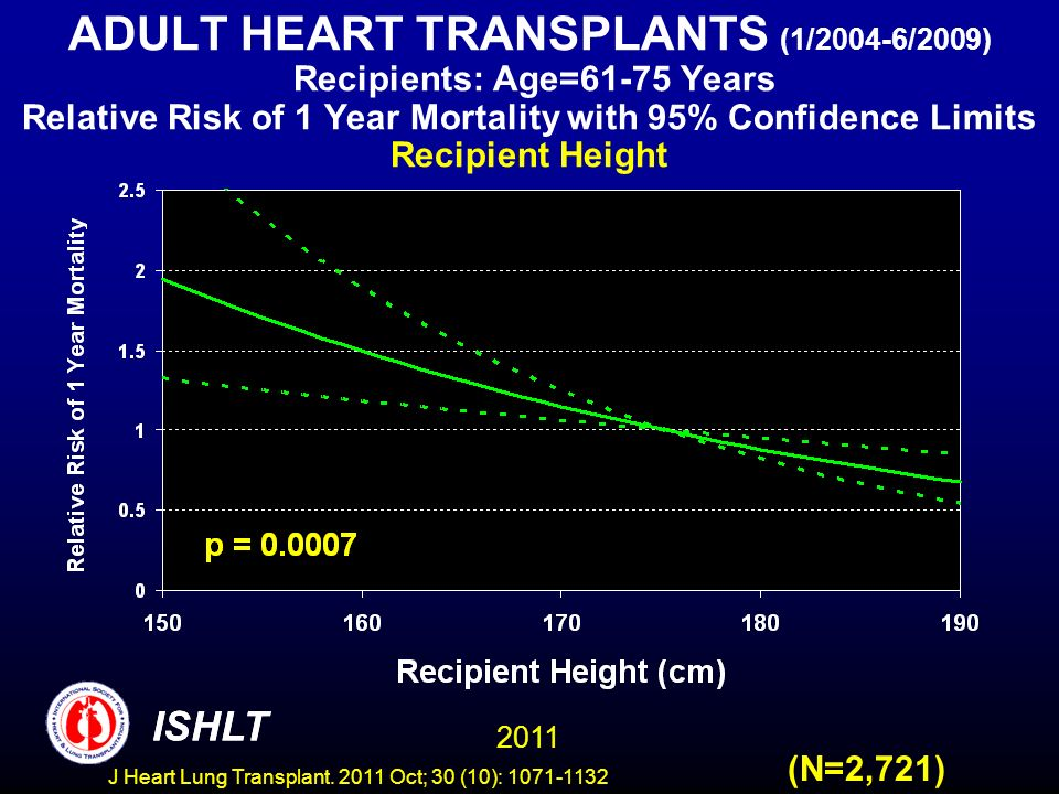 ADULT HEART TRANSPLANTS (1/2004-6/2009) Recipients: Age=61-75 Years Relative Risk of 1 Year Mortality with 95% Confidence Limits Recipient Height