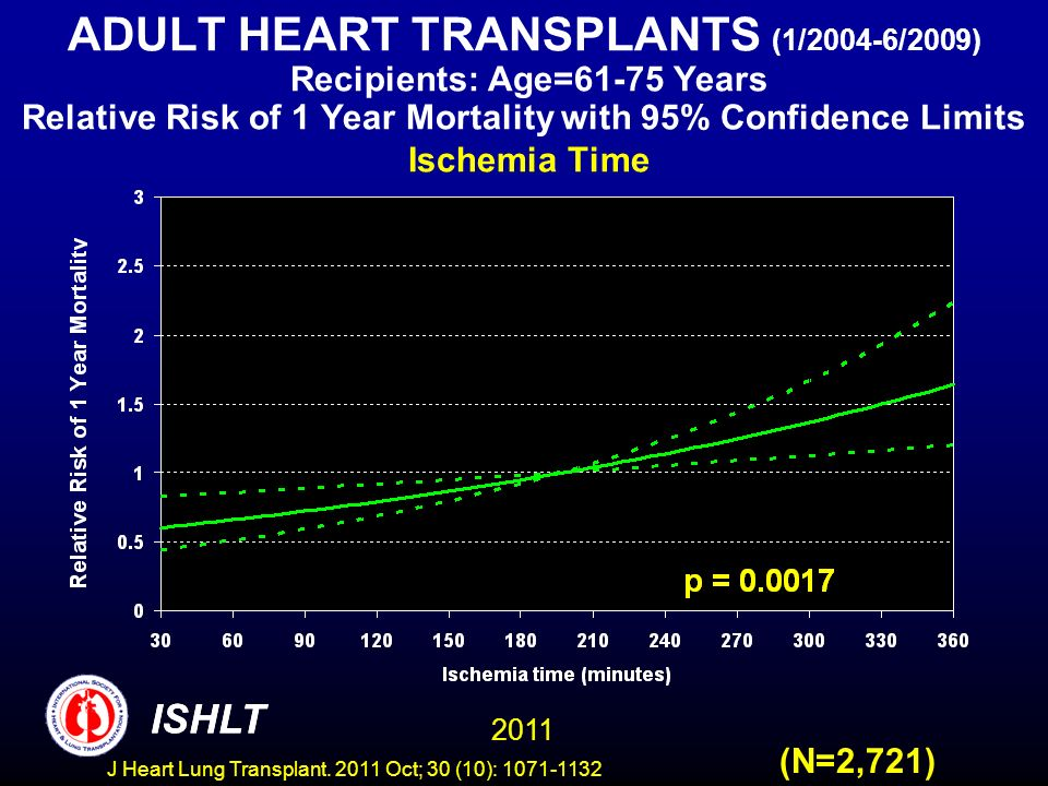 ADULT HEART TRANSPLANTS (1/2004-6/2009) Recipients: Age=61-75 Years Relative Risk of 1 Year Mortality with 95% Confidence Limits Ischemia Time