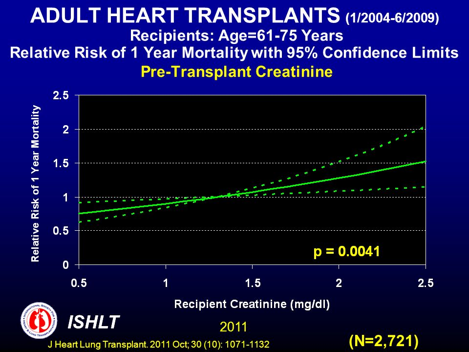 ADULT HEART TRANSPLANTS (1/2004-6/2009) Recipients: Age=61-75 Years Relative Risk of 1 Year Mortality with 95% Confidence Limits Pre-Transplant Creatinine