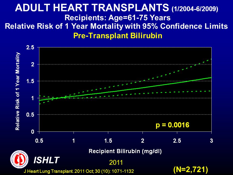 ADULT HEART TRANSPLANTS (1/2004-6/2009) Recipients: Age=61-75 Years Relative Risk of 1 Year Mortality with 95% Confidence Limits Pre-Transplant Bilirubin