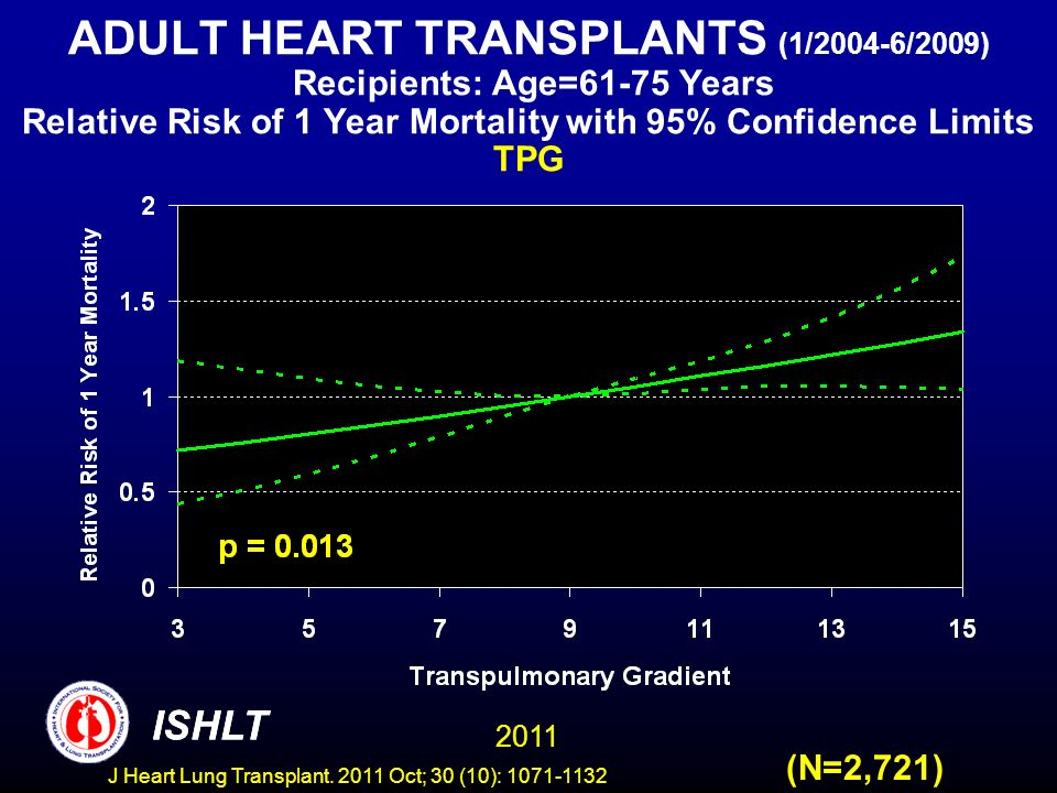 ADULT HEART TRANSPLANTS (1/2004-6/2009) Recipients: Age=61-75 Years Relative Risk of 1 Year Mortality with 95% Confidence Limits TPG