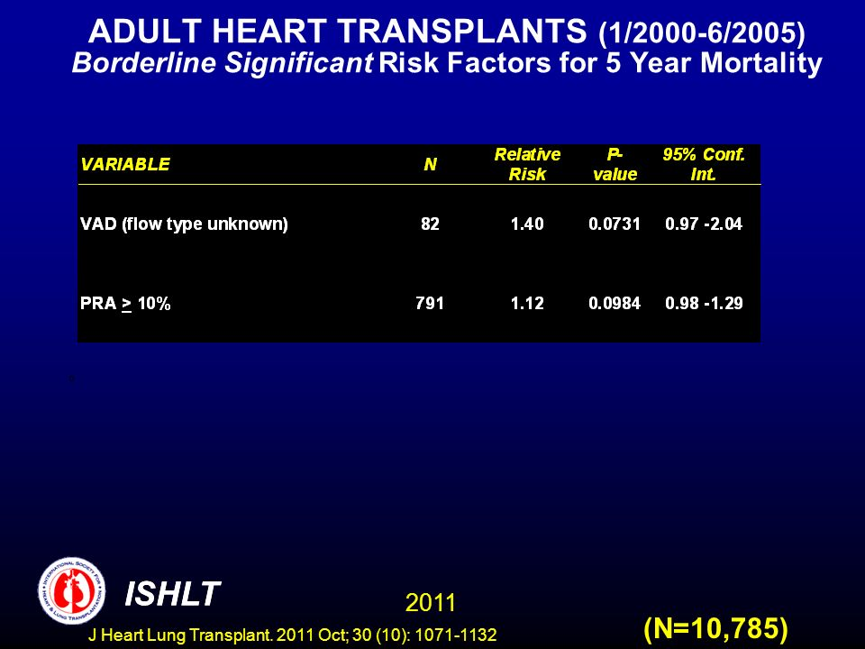ADULT HEART TRANSPLANTS (1/2000-6/2005) Borderline Significant Risk Factors for 5 Year Mortality