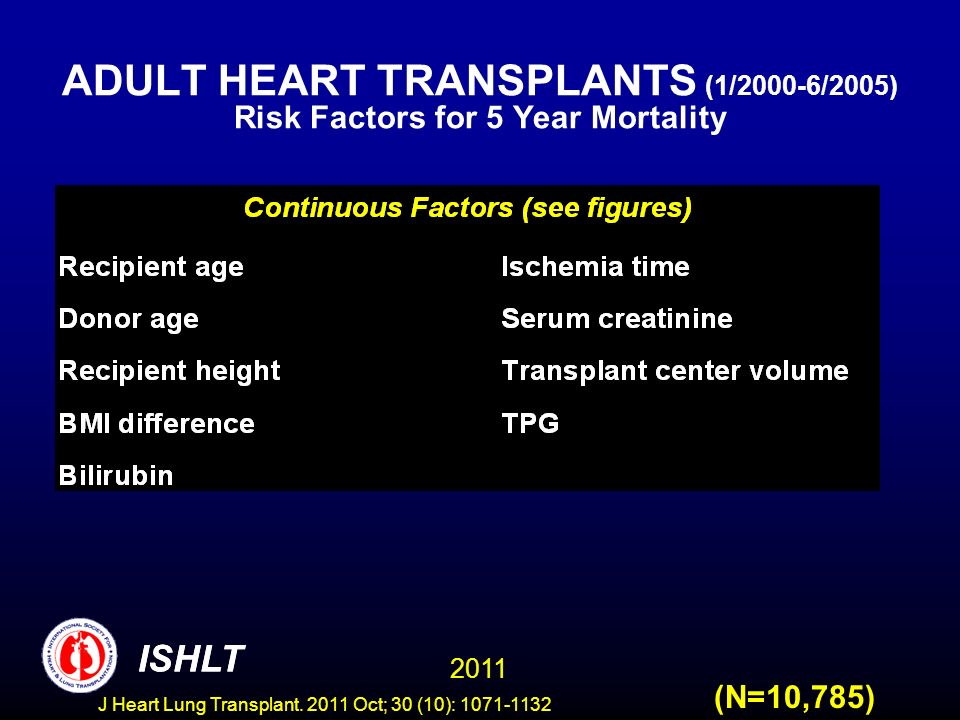 ADULT HEART TRANSPLANTS (1/2000-6/2005) Risk Factors for 5 Year Mortality
