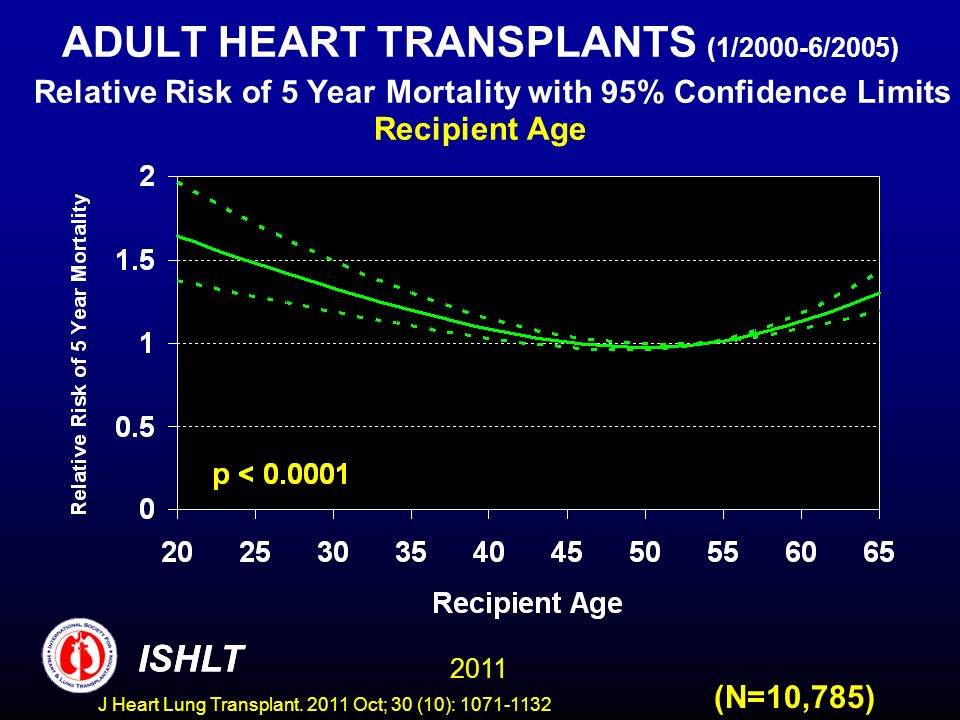 ADULT HEART TRANSPLANTS (1/2000-6/2005) Relative Risk of 5 Year Mortality with 95% Confidence Limits Recipient Age