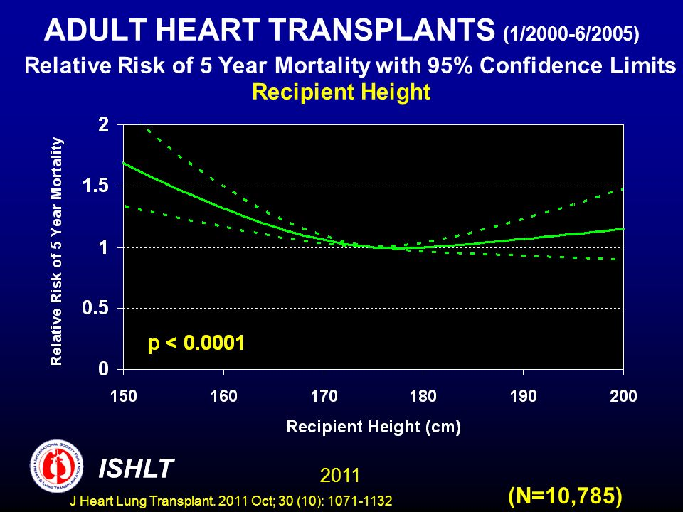 ADULT HEART TRANSPLANTS (1/2000-6/2005) Relative Risk of 5 Year Mortality with 95% Confidence Limits Recipient Height