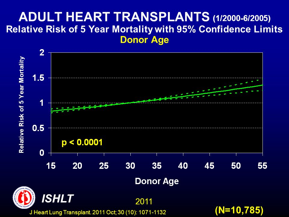 ADULT HEART TRANSPLANTS (1/2000-6/2005) Relative Risk of 5 Year Mortality with 95% Confidence Limits Donor Age