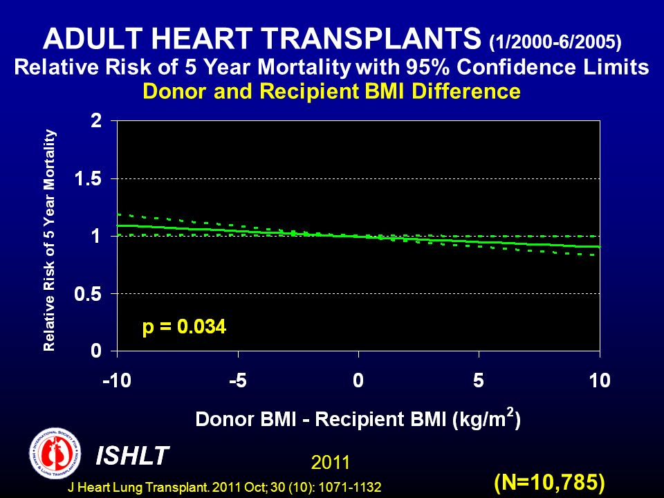 ADULT HEART TRANSPLANTS (1/2000-6/2005) Relative Risk of 5 Year Mortality with 95% Confidence Limits Donor and Recipient BMI Difference