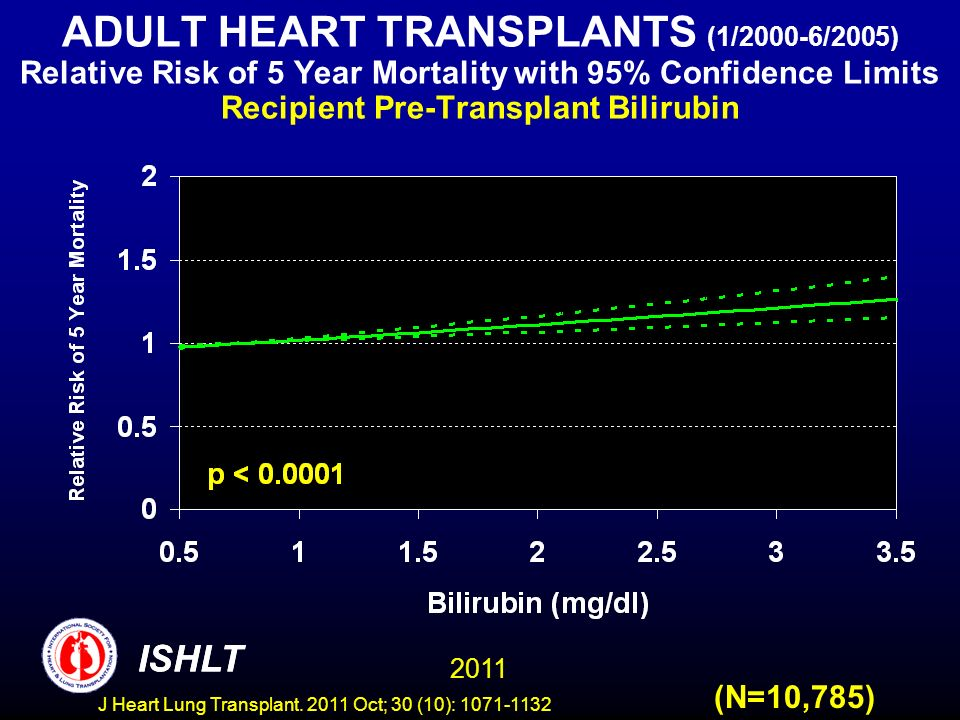 ADULT HEART TRANSPLANTS (1/2000-6/2005) Relative Risk of 5 Year Mortality with 95% Confidence Limits Recipient Pre-Transplant Bilirubin