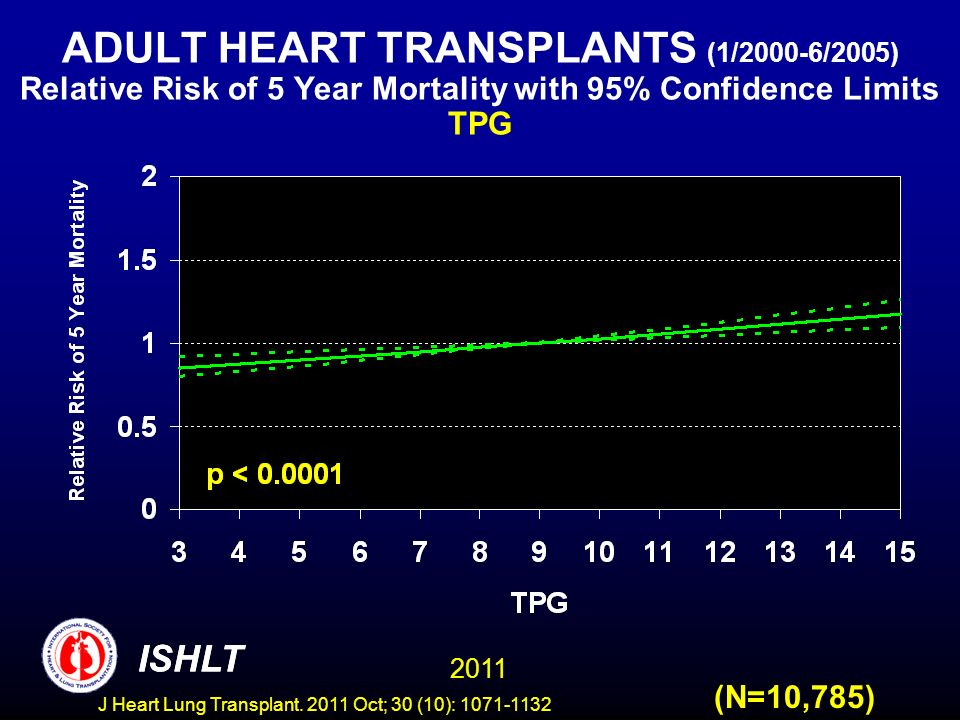 ADULT HEART TRANSPLANTS (1/2000-6/2005) Relative Risk of 5 Year Mortality with 95% Confidence Limits TPG