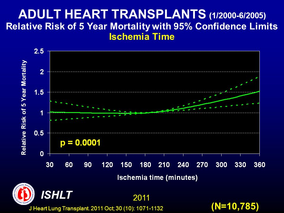ADULT HEART TRANSPLANTS (1/2000-6/2005) Relative Risk of 5 Year Mortality with 95% Confidence Limits Ischemia Time