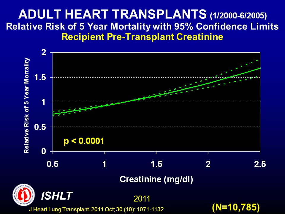 ADULT HEART TRANSPLANTS (1/2000-6/2005) Relative Risk of 5 Year Mortality with 95% Confidence Limits Recipient Pre-Transplant Creatinine