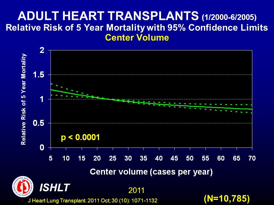 ADULT HEART TRANSPLANTS (1/2000-6/2005) Relative Risk of 5 Year Mortality with 95% Confidence Limits Center Volume