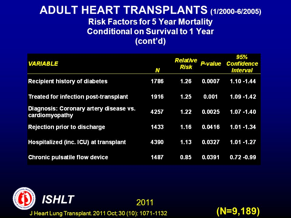 ADULT HEART TRANSPLANTS (1/2000-6/2005) Risk Factors for 5 Year Mortality Conditional on Survival to 1 Year (cont'd)