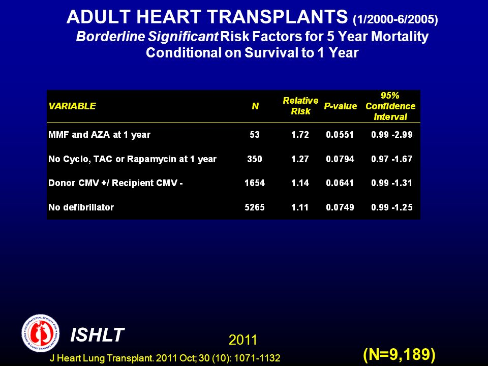 ADULT HEART TRANSPLANTS (1/2000-6/2005) Borderline Significant Risk Factors for 5 Year Mortality Conditional on Survival to 1 Year