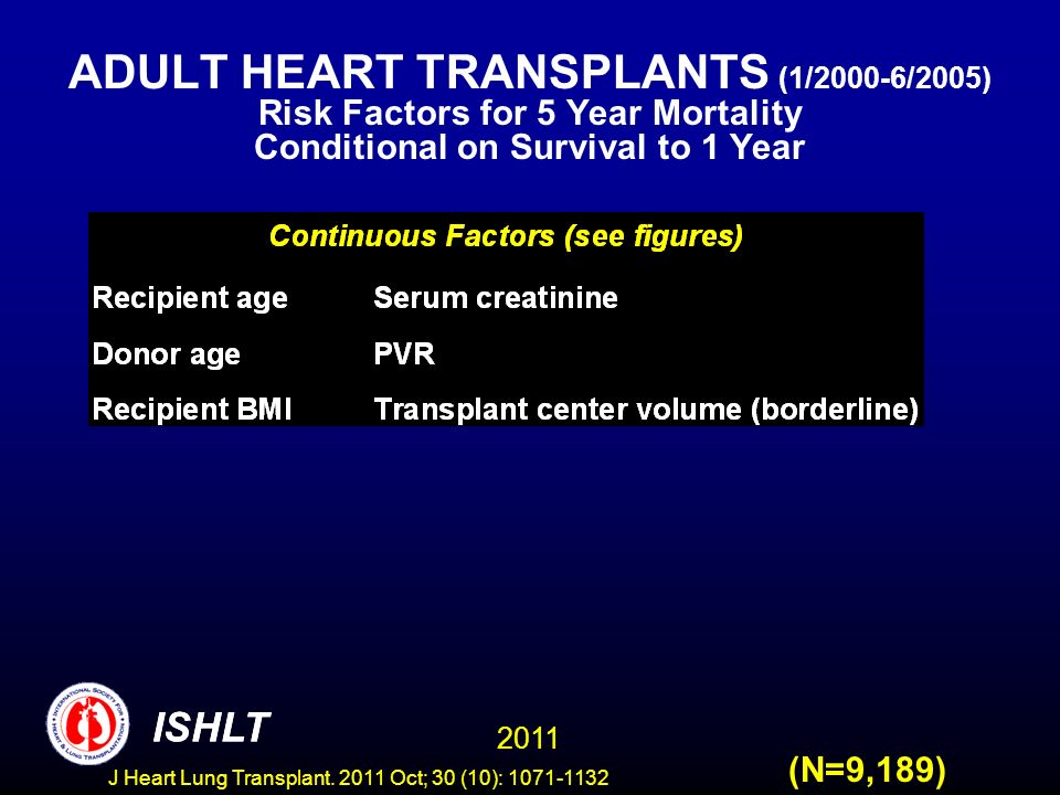 ADULT HEART TRANSPLANTS (1/2000-6/2005) Risk Factors for 5 Year Mortality Conditional on Survival to 1 Year