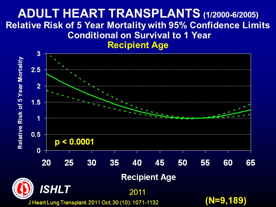 ADULT HEART TRANSPLANTS (1/2000-6/2005) Relative Risk of 5 Year Mortality with 95% Confidence Limits Conditional on Survival to 1 Year Recipient Age