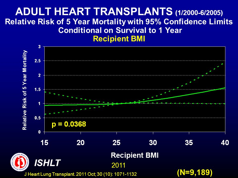ADULT HEART TRANSPLANTS (1/2000-6/2005) Relative Risk of 5 Year Mortality with 95% Confidence Limits Conditional on Survival to 1 Year Recipient BMI