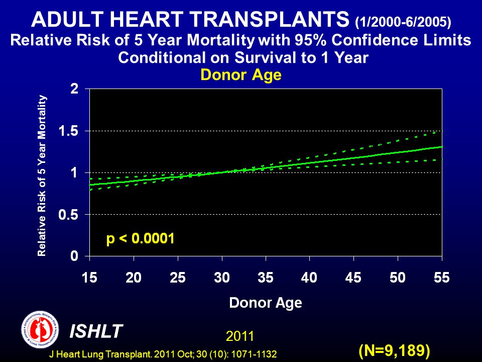 ADULT HEART TRANSPLANTS (1/2000-6/2005) Relative Risk of 5 Year Mortality with 95% Confidence Limits Conditional on Survival to 1 Year Donor Age
