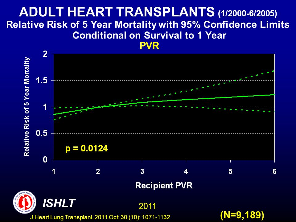 ADULT HEART TRANSPLANTS (1/2000-6/2005) Relative Risk of 5 Year Mortality with 95% Confidence Limits Conditional on Survival to 1 Year PVR