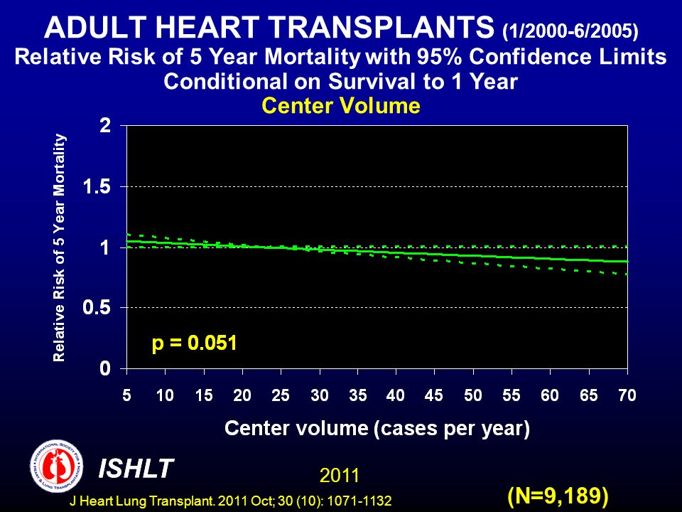 ADULT HEART TRANSPLANTS (1/2000-6/2005) Relative Risk of 5 Year Mortality with 95% Confidence Limits Conditional on Survival to 1 Year Center Volume