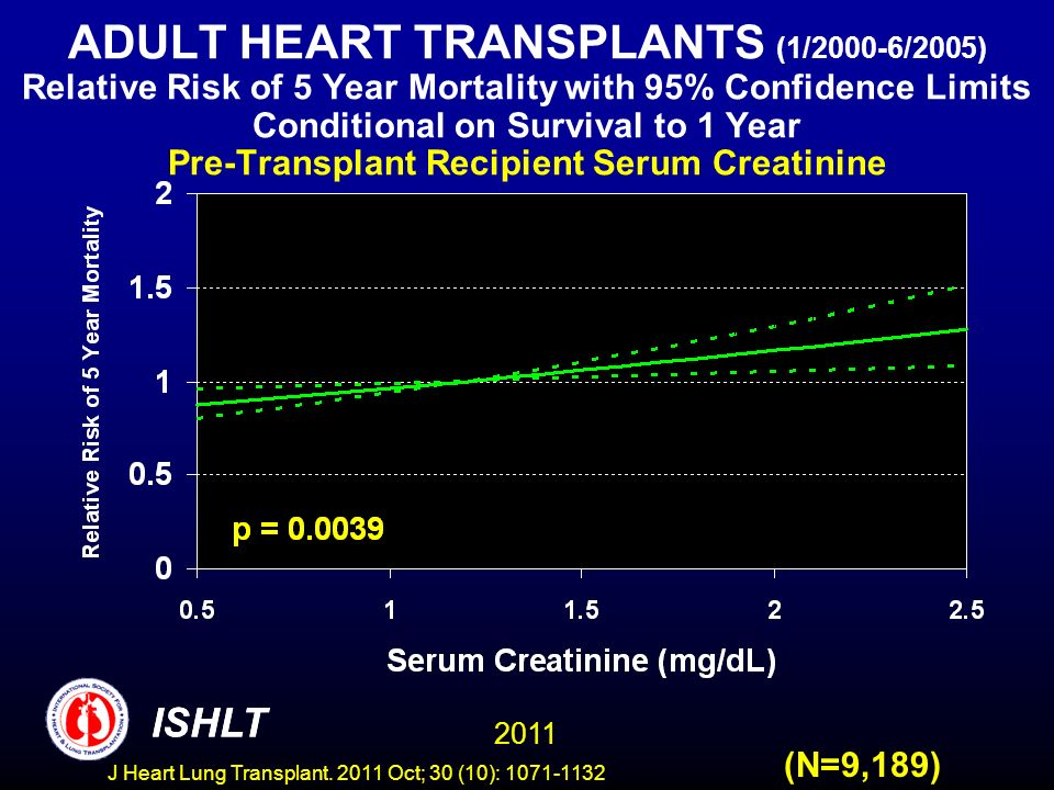 ADULT HEART TRANSPLANTS (1/2000-6/2005) Relative Risk of 5 Year Mortality with 95% Confidence Limits Conditional on Survival to 1 Year Pre-Transplant Recipient Serum Creatinine