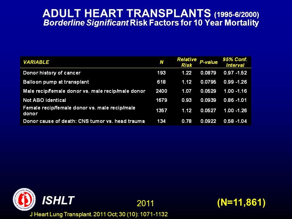 ADULT HEART TRANSPLANTS (1995-6/2000) Borderline Significant Risk Factors for 10 Year Mortality