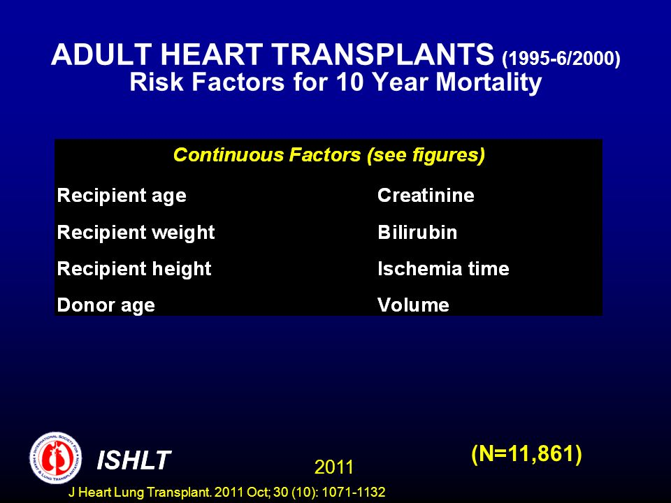 ADULT HEART TRANSPLANTS (1995-6/2000) Risk Factors for 10 Year Mortality