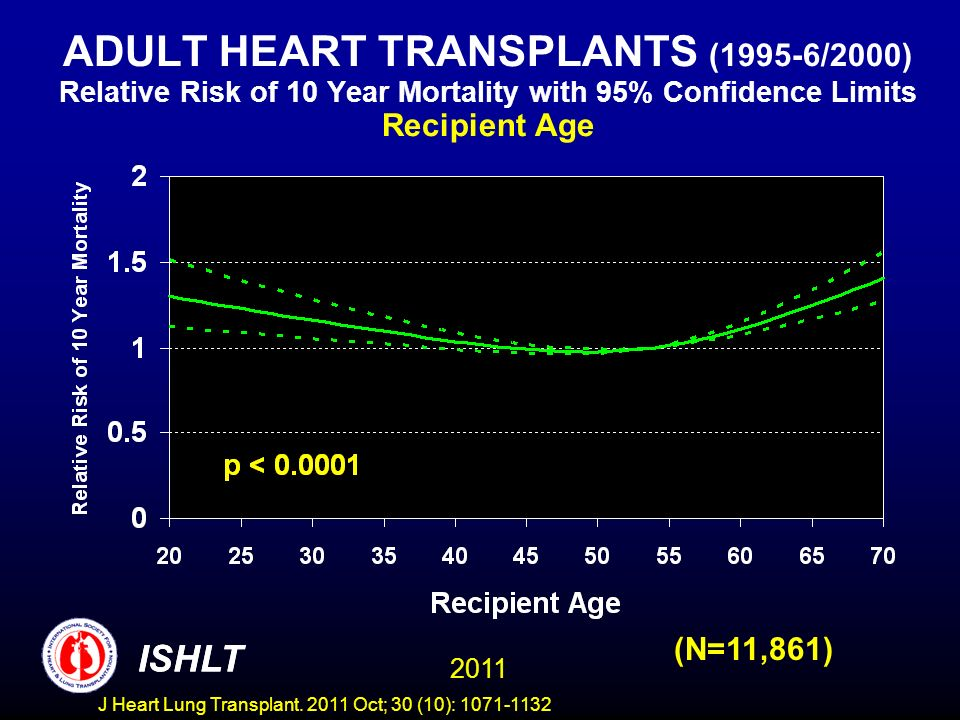 ADULT HEART TRANSPLANTS (1995-6/2000) Relative Risk of 10 Year Mortality with 95% Confidence Limits Recipient Age