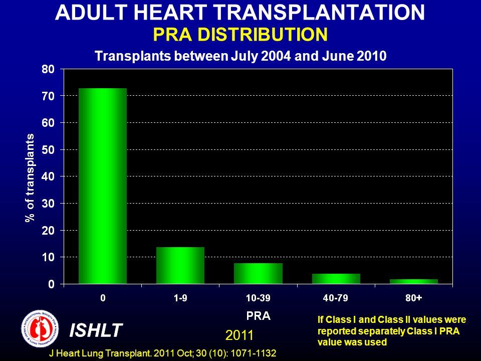 ADULT HEART TRANSPLANTATION PRA DISTRIBUTION Transplants between July 2004 and June 2010