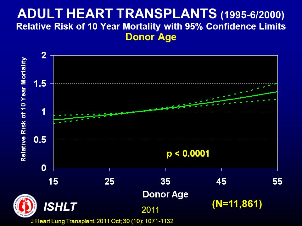 ADULT HEART TRANSPLANTS (1995-6/2000) Relative Risk of 10 Year Mortality with 95% Confidence Limits Donor Age
