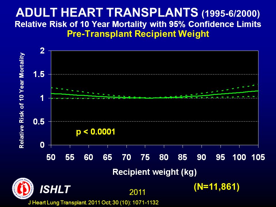 ADULT HEART TRANSPLANTS (1995-6/2000) Relative Risk of 10 Year Mortality with 95% Confidence Limits Pre-Transplant Recipient Weight