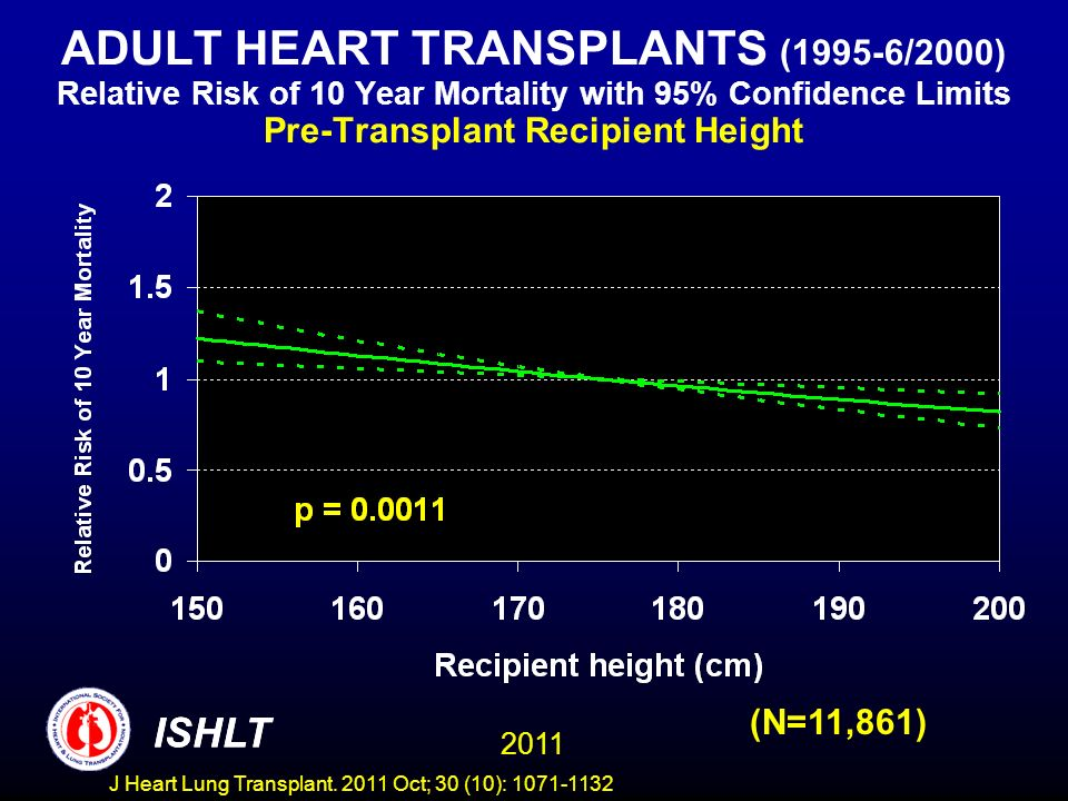 ADULT HEART TRANSPLANTS (1995-6/2000) Relative Risk of 10 Year Mortality with 95% Confidence Limits Pre-Transplant Recipient Height