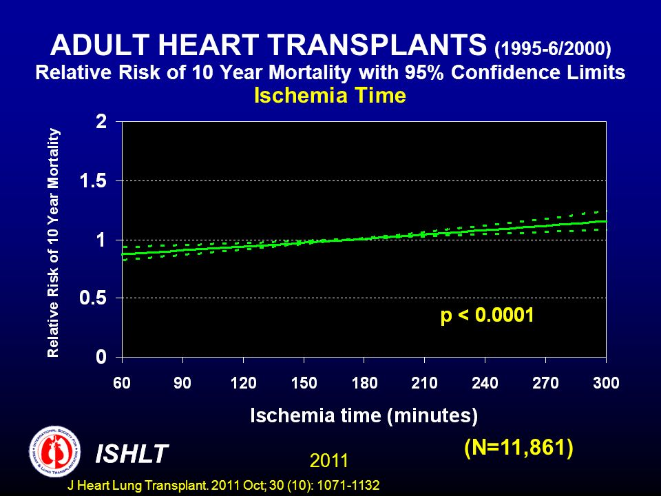 ADULT HEART TRANSPLANTS (1995-6/2000) Relative Risk of 10 Year Mortality with 95% Confidence Limits Ischemia Time