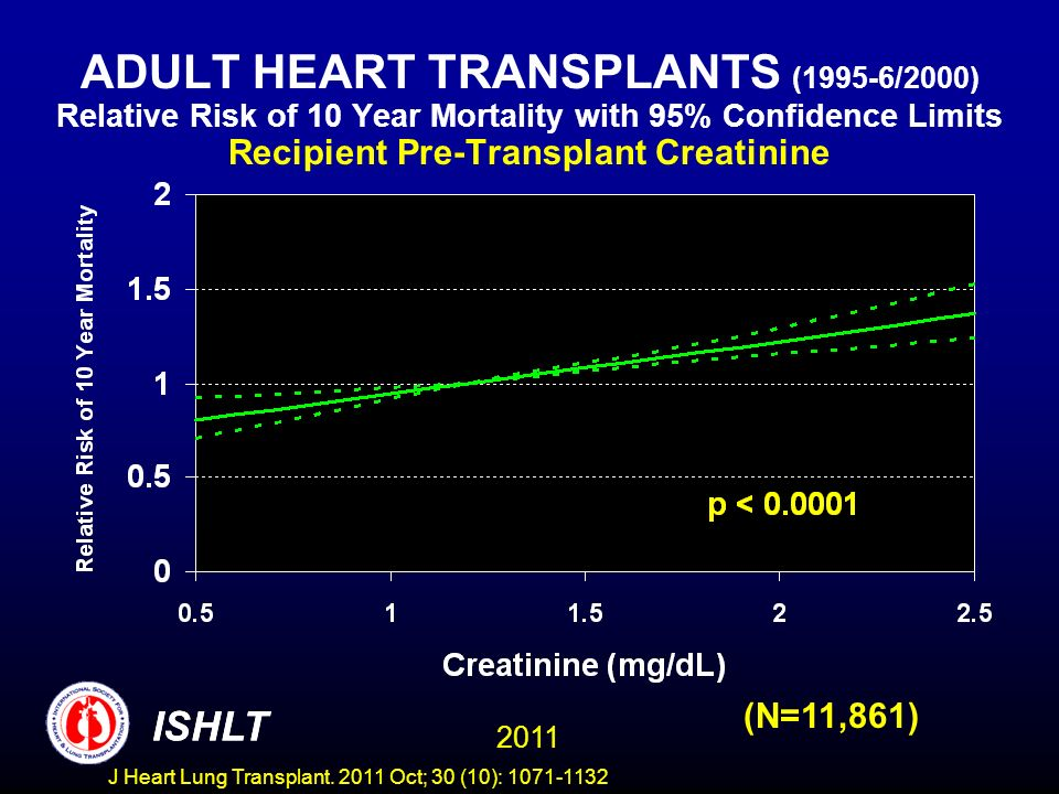 ADULT HEART TRANSPLANTS (1995-6/2000) Relative Risk of 10 Year Mortality with 95% Confidence Limits Recipient Pre-Transplant Creatinine