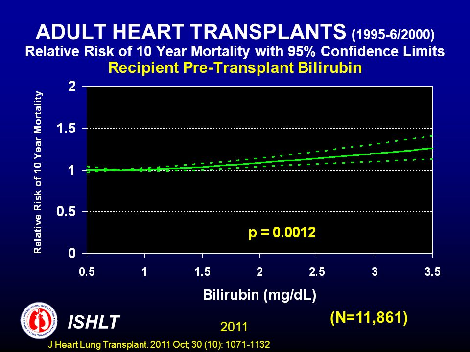 ADULT HEART TRANSPLANTS (1995-6/2000) Relative Risk of 10 Year Mortality with 95% Confidence Limits Recipient Pre-Transplant Bilirubin