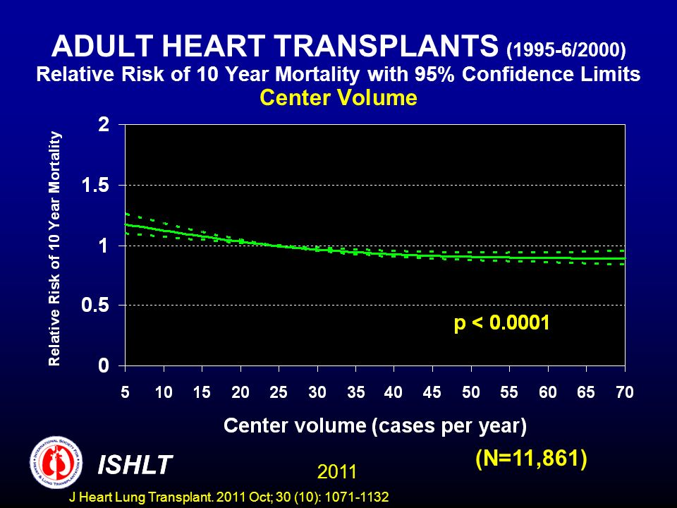 ADULT HEART TRANSPLANTS (1995-6/2000) Relative Risk of 10 Year Mortality with 95% Confidence Limits Center Volume