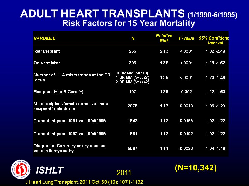 ADULT HEART TRANSPLANTS (1/1990-6/1995) Risk Factors for 15 Year Mortality