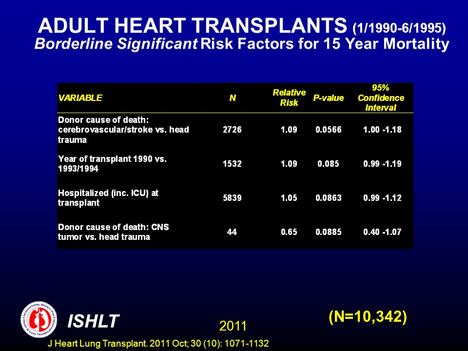 ADULT HEART TRANSPLANTS (1/1990-6/1995) Borderline Significant Risk Factors for 15 Year Mortality