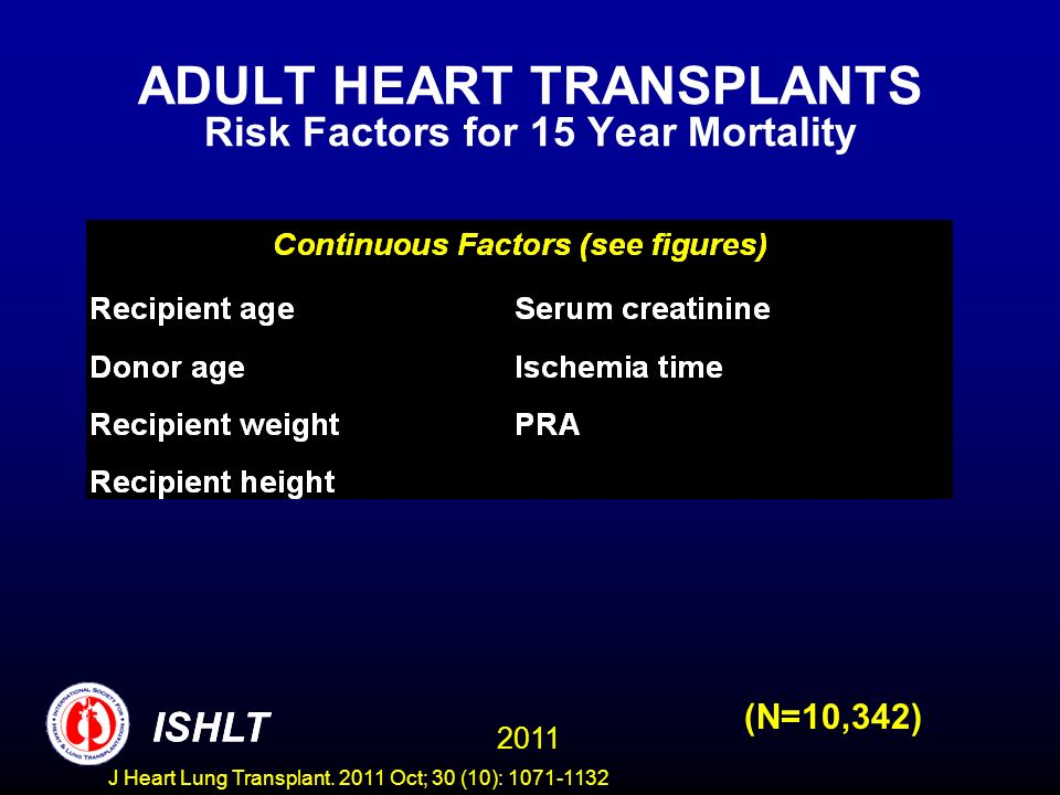ADULT HEART TRANSPLANTS Risk Factors for 15 Year Mortality