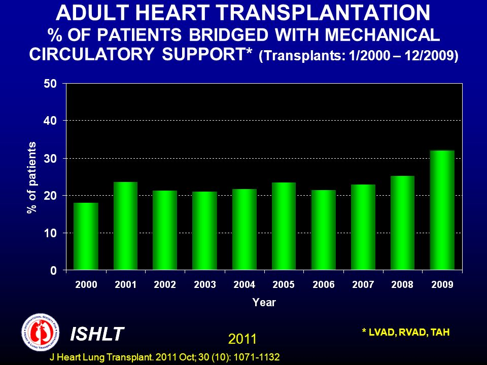 ADULT HEART TRANSPLANTATION % OF PATIENTS BRIDGED WITH MECHANICAL CIRCULATORY SUPPORT* (Transplants: 1/2000 – 12/2009)