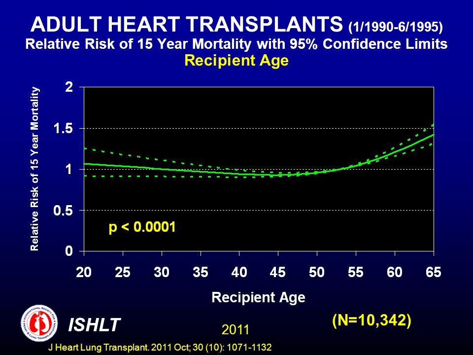 ADULT HEART TRANSPLANTS (1/1990-6/1995) Relative Risk of 15 Year Mortality with 95% Confidence Limits Recipient Age