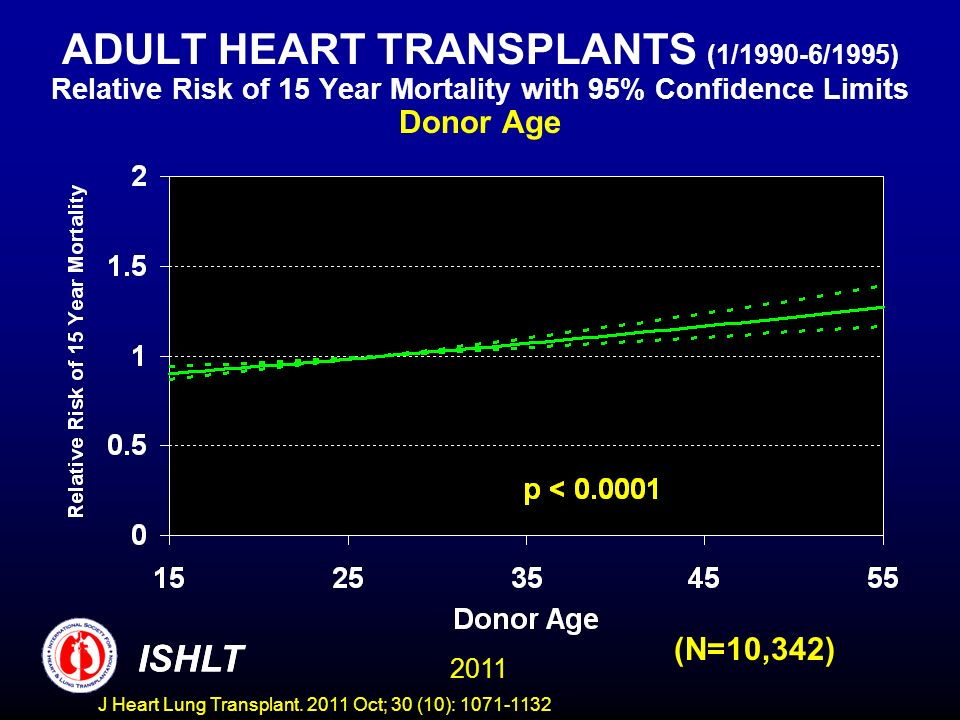 ADULT HEART TRANSPLANTS (1/1990-6/1995) Relative Risk of 15 Year Mortality with 95% Confidence Limits Donor Age
